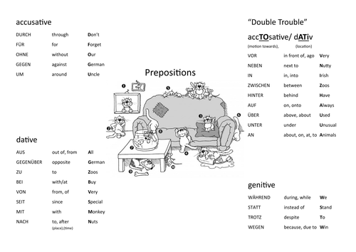 German Prepositions with Cases