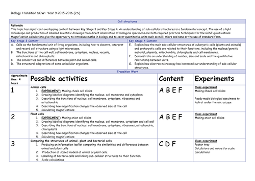 Science GCSE (1-9) 2018 transition sow