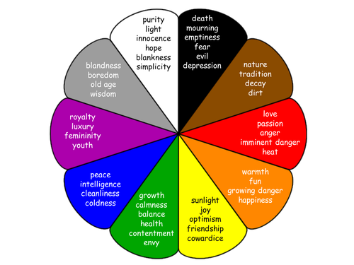 Adaptable Colour Meaning Symbolism Charts By Humansnotrobots