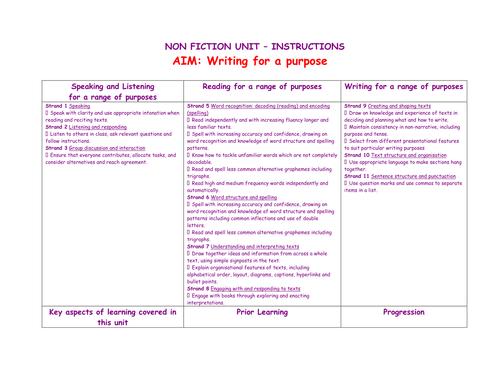 Instruction writing