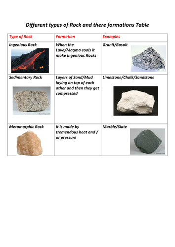 Different types of rocks and there formations