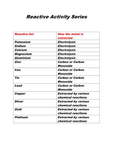 Reactive Activity Series