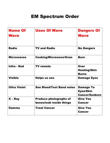 EM Spectrum Order