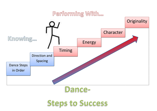 Dance Steps To Sucess Teaching Resources 273 words | 2 pages. dance steps to sucess teaching resources