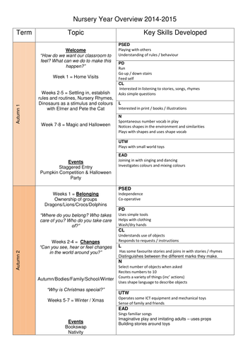 Long Term Planning Overview for Nurseries