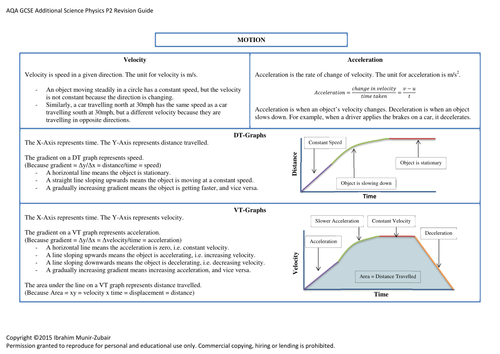 Concise GCSE AQA [P2] Additional Physics Revision Guide [10 Pages]