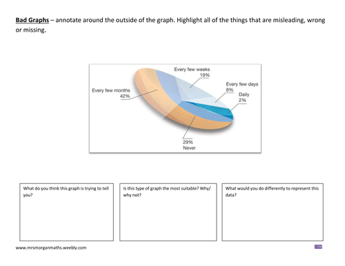 Analysing Bad or Misleading Graphs by emtay Teaching Resources Tes – Misleading Graphs Worksheet