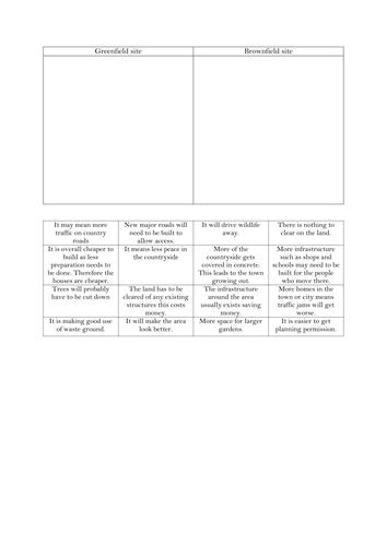 Lesson 5- Where should we build?