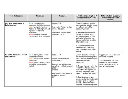 Complete French Revolution Scheme of Work