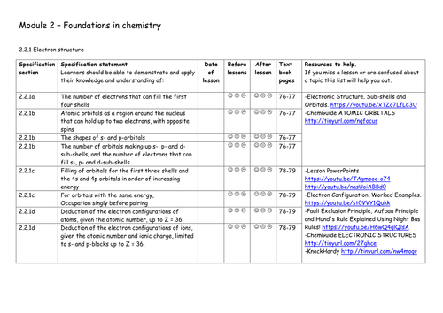 Electron    Structure    Student Specification Checklist for 2015 OCRA    Chemistry       Alevel    by