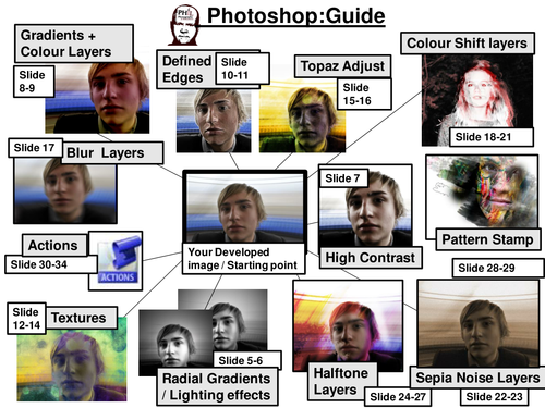 Photography /Photoshop Teaching Resource: