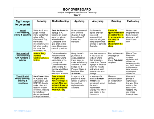 boy overboard by balancelife teaching resources tes