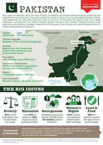 Pakistan Country Factsheet
