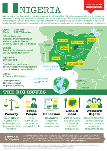 Nigeria Country Factsheet