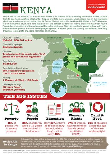 Kenya Country Factsheet