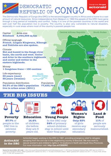 Democratic Republic of Congo Country Factsheet
