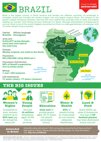 Brazil Country Factsheet