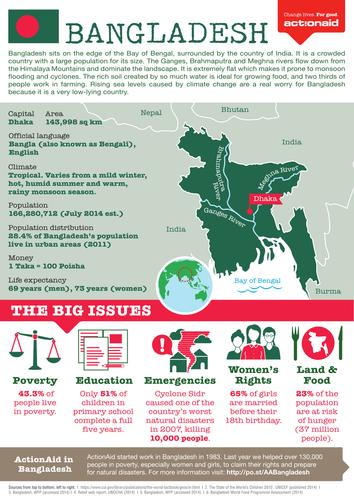 Bangladesh Country Factsheet