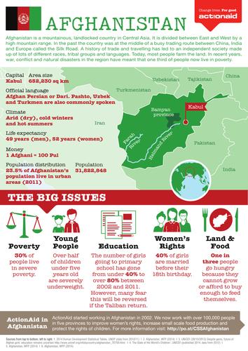 Afghanistan Country Factsheet