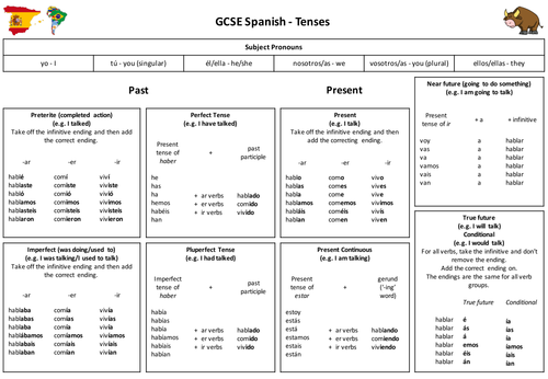 spanish gcse tense help sheet by wgood128 teaching resources. Black Bedroom Furniture Sets. Home Design Ideas
