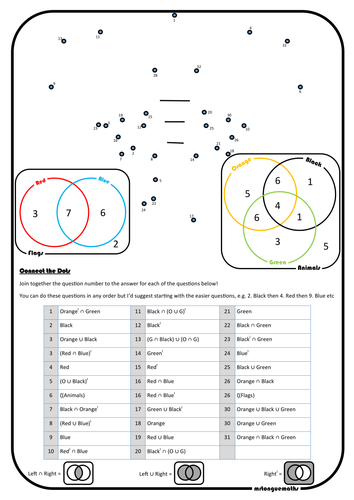 Venn Diagram Notation Connect the Dots
