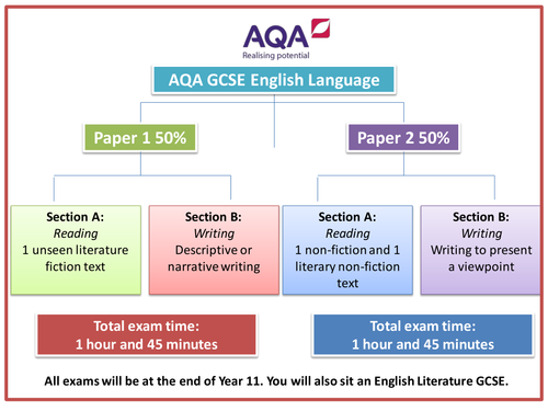 aqa english language and literature a coursework mark scheme