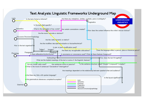 Linguistic Frameworks Tube Map and Sticker