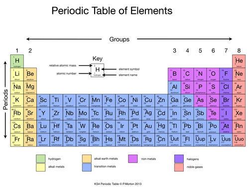 Diagram of the periodic table labelled periodic for Periodic table 85