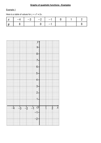 Graphs of quadratic functions and using graphs to solve quadratic equations