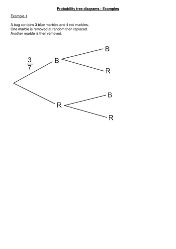 Probability tree diagrams and conditional probability by ...