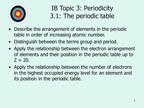 IBDP Chemistry SL, set of PowerPoints