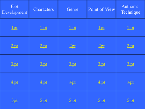 Jeopardy Review of Literary Vocabulary for ELA
