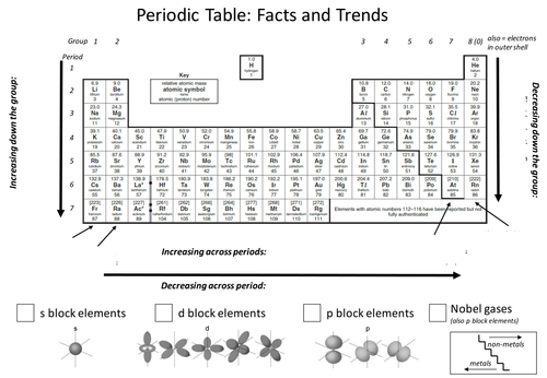 Periodic Table Trends by speechmark123 Teaching Resources TES – Worksheet Periodic Table Trends
