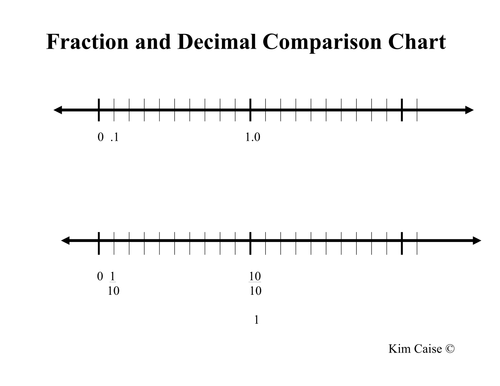 Fraction and Decimal Comparison Number Lines
