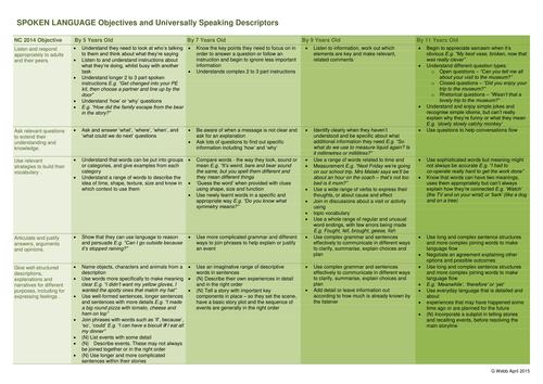 Assessing Speaking and Listening