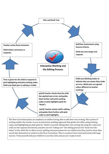 Interactive Marking and Editing Writing