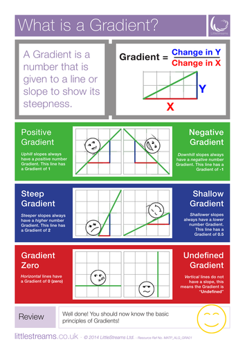 Straight Line Graph Equations and Gradients Posters