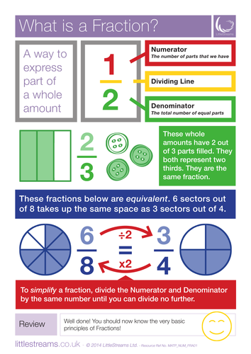 Fractions, Decimals and Percentages posters and Misconceptions guide