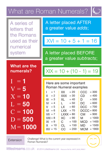 Poster on Roman numerals