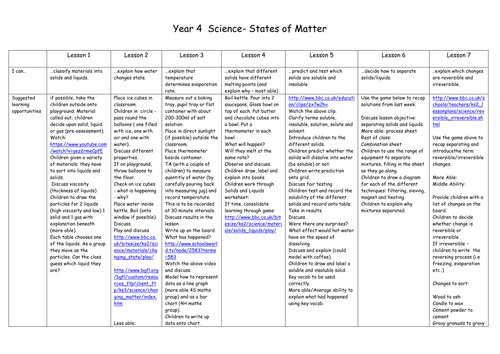 Year 4 - States of Matter - Unit of Work 7 lessons