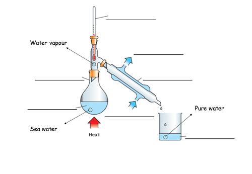 Solutions Lesson Distillation By Rachael Ann Teaching