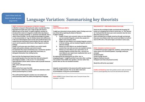 New AQA  A Level Language Language Variation Theory Guide