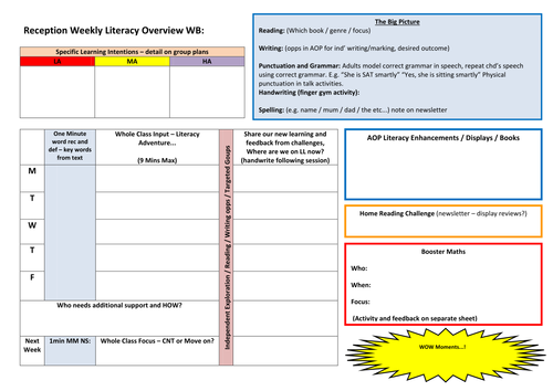 Reception Planning, Includes; Overview, Literacy and Maths