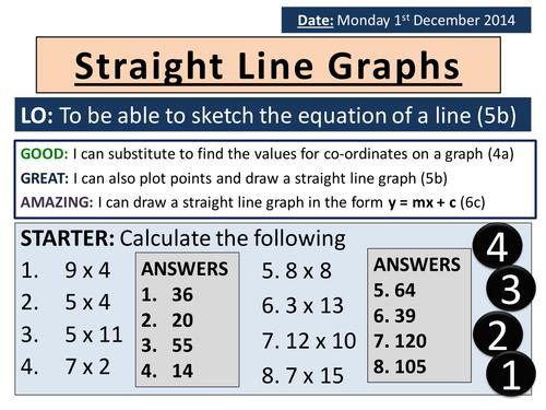 KS3 Straight Line Graphs Lesson & Worksheets