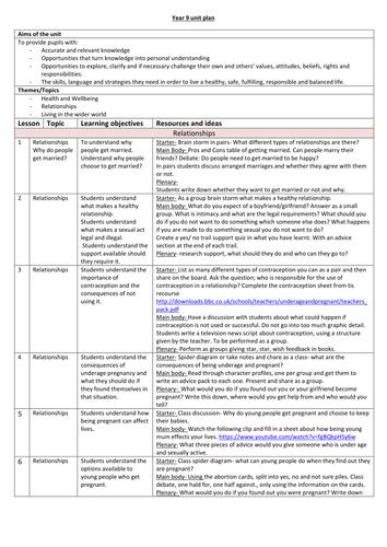 Year 9 PSHE Unit Plan