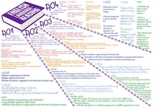 EDEXCEL English, Broken Down Specification (4 posters)