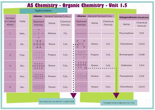 Organic Chemistry Functional Groups