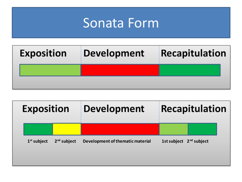 sonata form by rlowen | teaching resources sonata form diagram #1