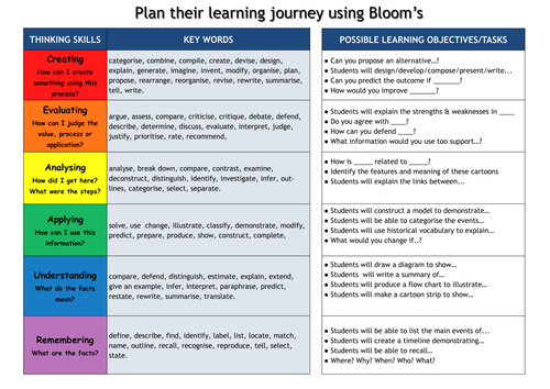Blooms Taxonomy display for history or general