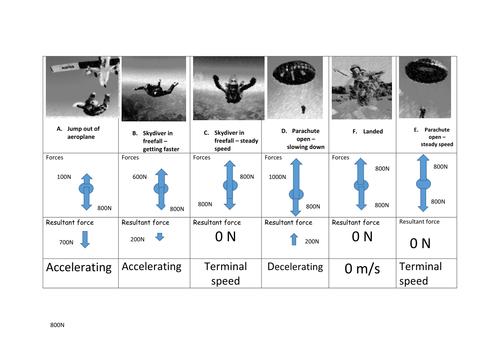 Parachute terminal  velocity card sort + bonus content